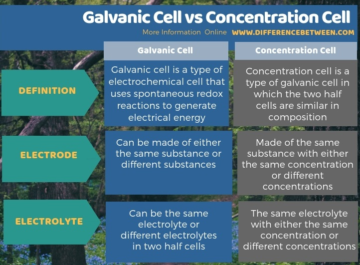 Difference Between Galvanic Cell and Concentration Cell in Tabular Form