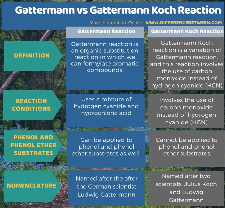 Difference Between Gattermann and Gattermann Koch Reaction in Tabular Form