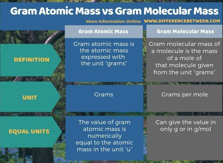 Difference Between Gram Atomic Mass and Gram Molecular Mass in Tabular Form