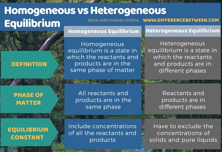 Difference Between Homogeneous and Heterogeneous Equilibrium in Tabular Form