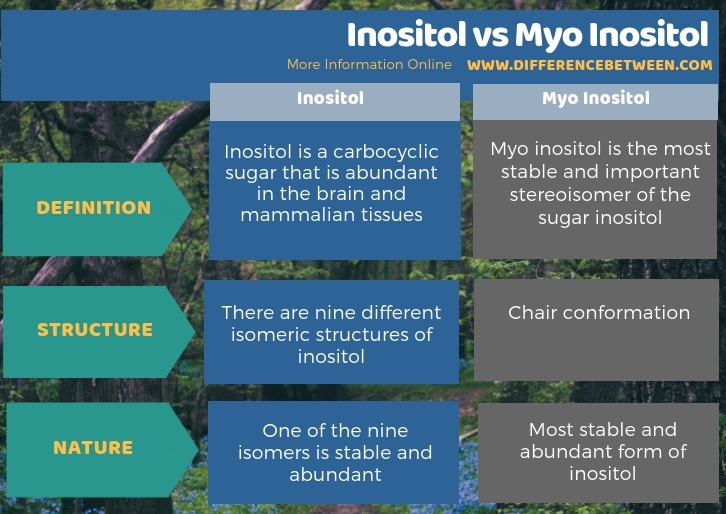 Difference Between Inositol and Myo Inositol in Tabular Form