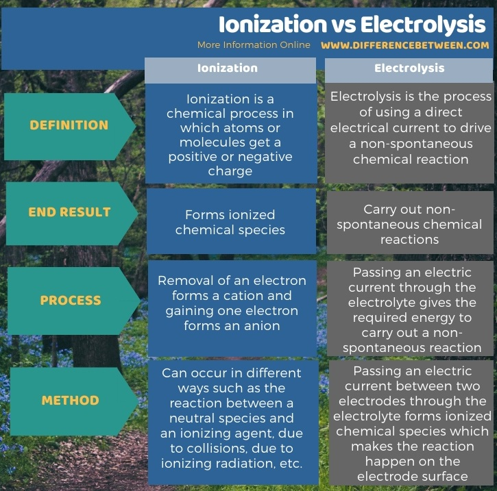 Difference Between Ionization and Electrolysis in Tabular Form