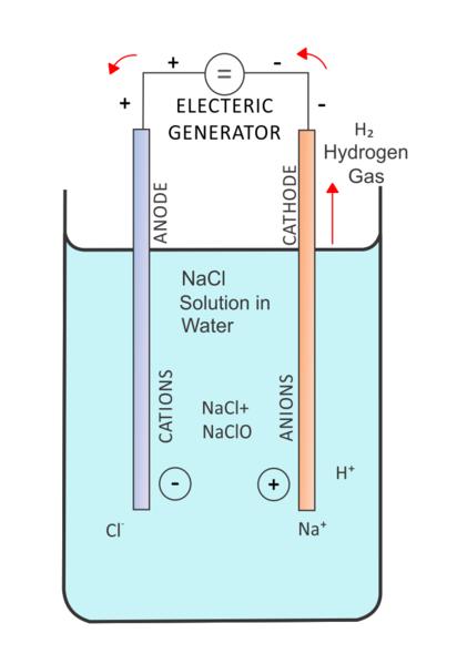 Key Difference - Ionization vs Electrolysis