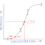 Difference Between LD50 and LC50