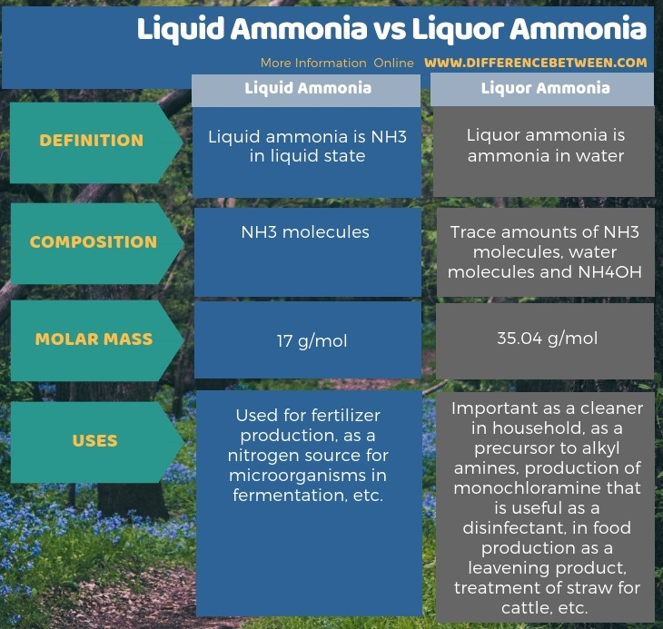 Difference Between Liquid Ammonia and Liquor Ammonia in Tabular Form