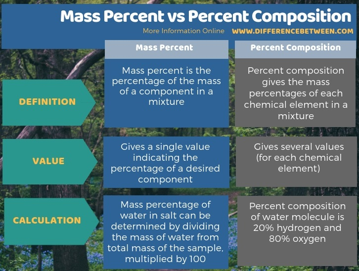Difference Between Mass Percent and Percent Composition in Tabular Form