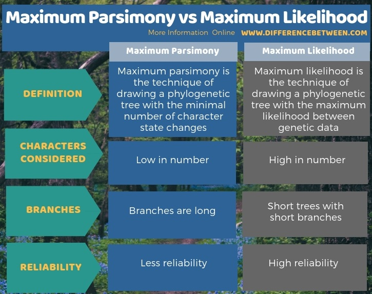 Difference Between Maximum Parsimony and Maximum Likelihood in Tabular Form