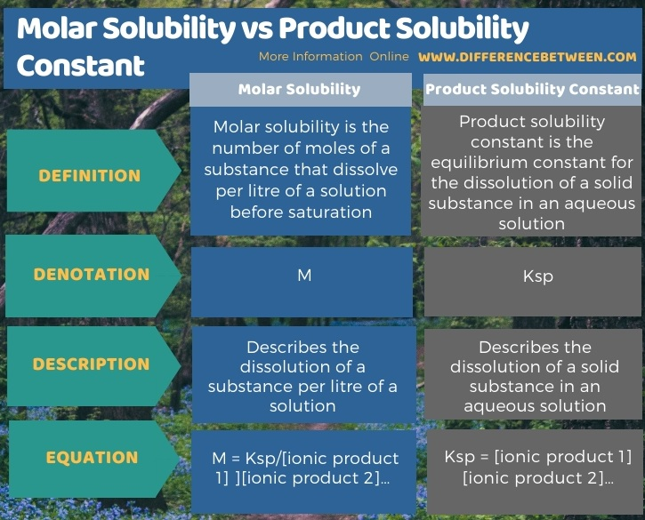 Difference Between Molar Solubility and Product Solubility Constant in Tabular Form