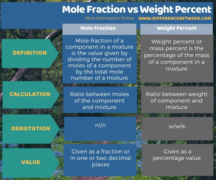 Difference Between Mole Fraction and Weight Percent in Tabular Form