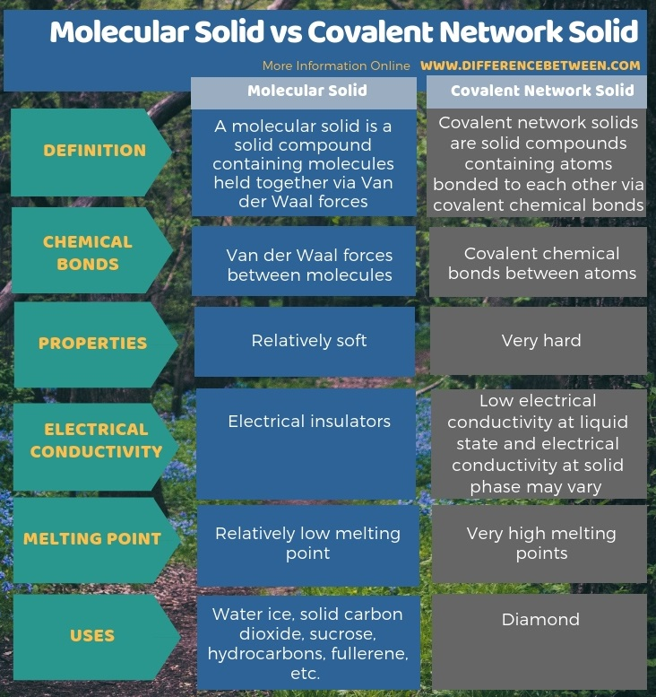 Difference Between Molecular Solid and Covalent Network Solid in Tabular Form