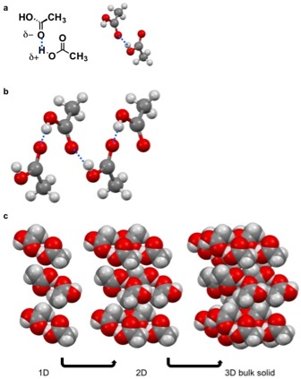 Difference Between Molecular Solid and Covalent Network Solid
