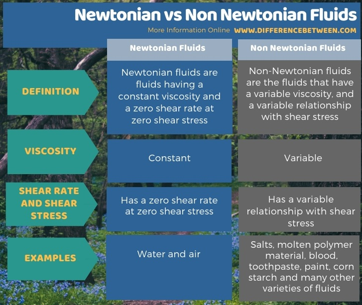 Difference Between Newtonian and Non Newtonian Fluids in Tabular Form