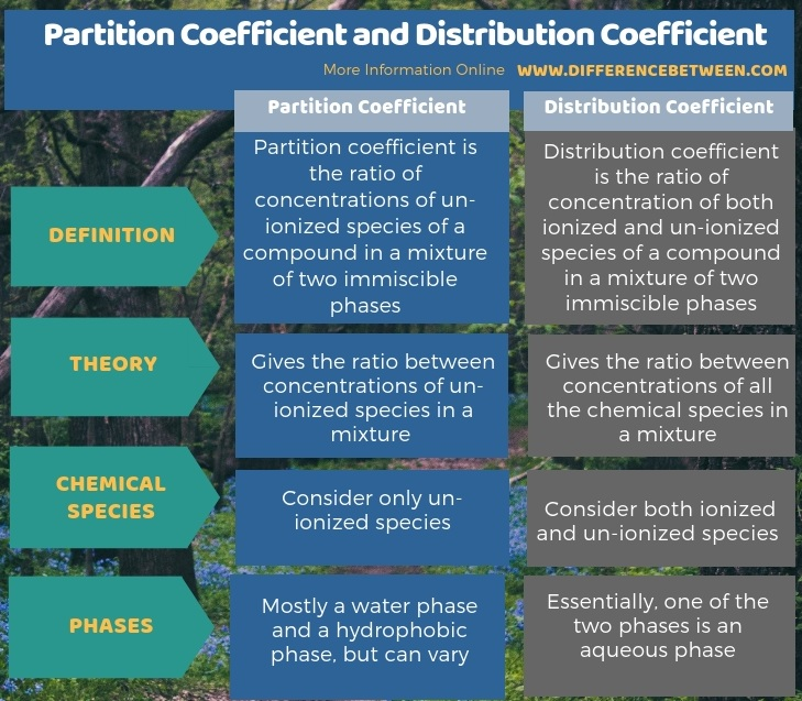 Difference Between Partition Coefficient and Distribution Coefficient in Tabular Form