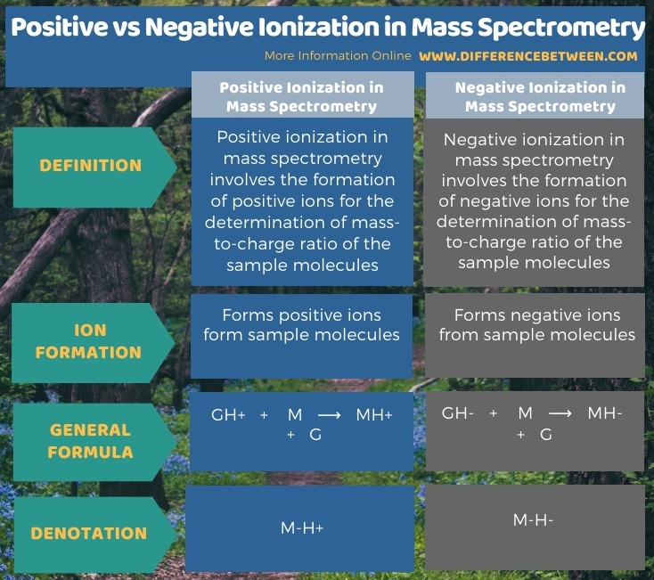 Difference Between Positive and Negative Ionization in Mass Spectrometry in Tabular Form