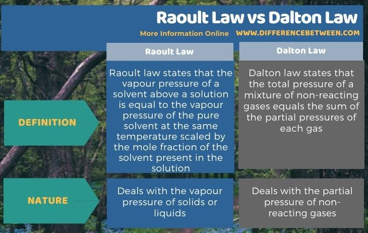 Difference Between Raoult Law and Dalton Law in Tabular Form