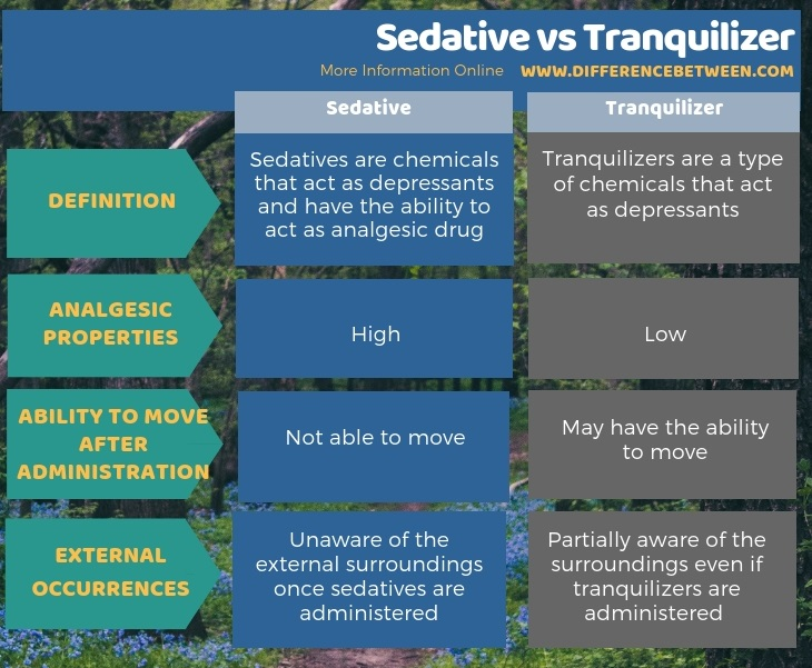 Difference Between Sedative and Tranquilizer in Tabular Form