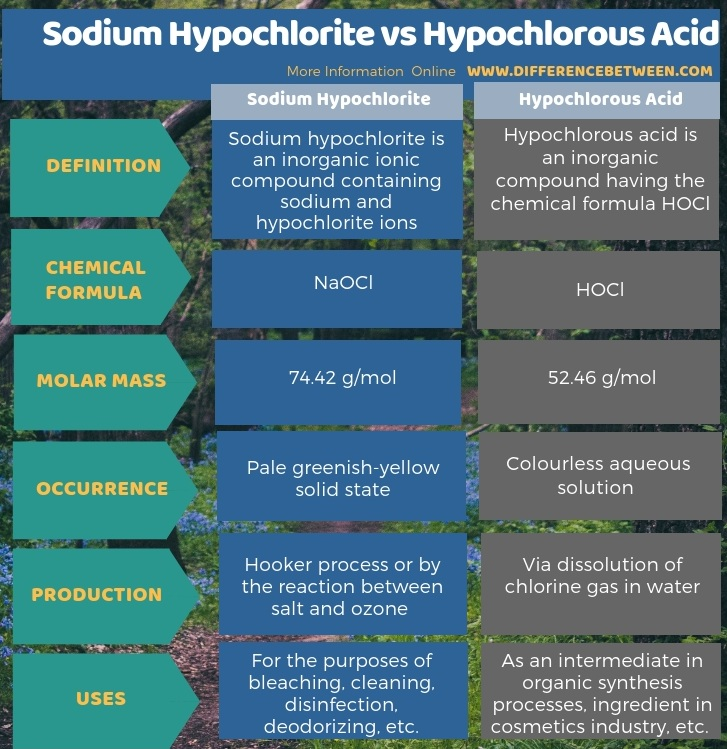 Difference Between Sodium Hypochlorite and Hypochlorous Acid in Tabular Form