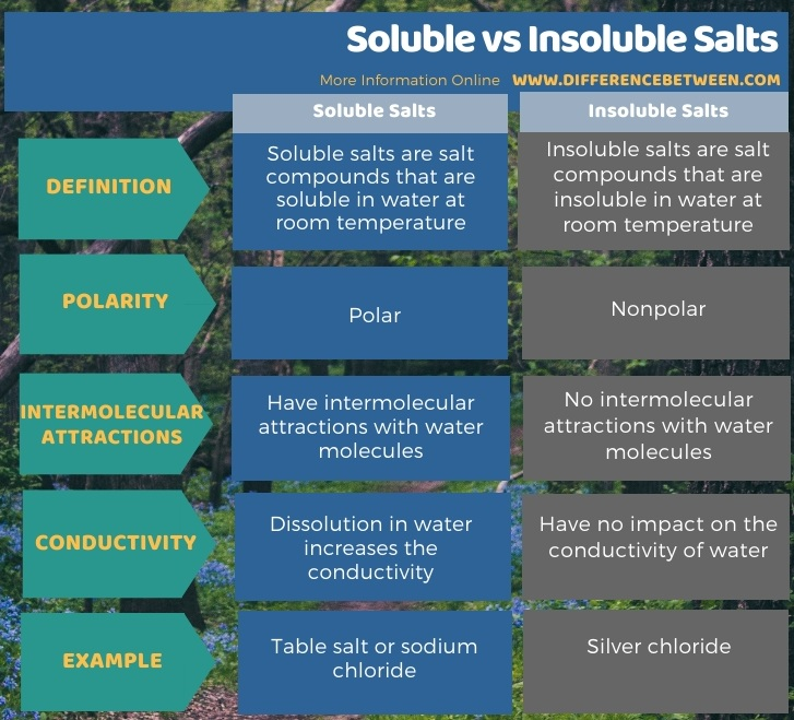 Difference Between Soluble and Insoluble Salts in Tabular Form