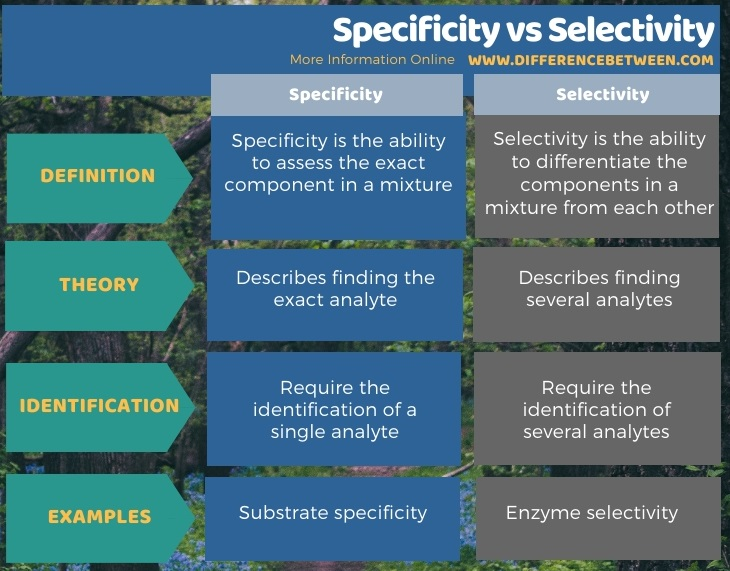 Difference Between Specificity and Selectivity in Tabular Form