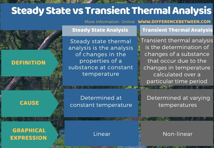 Difference Between Steady State and Transient Thermal Analysis in Tabular Form