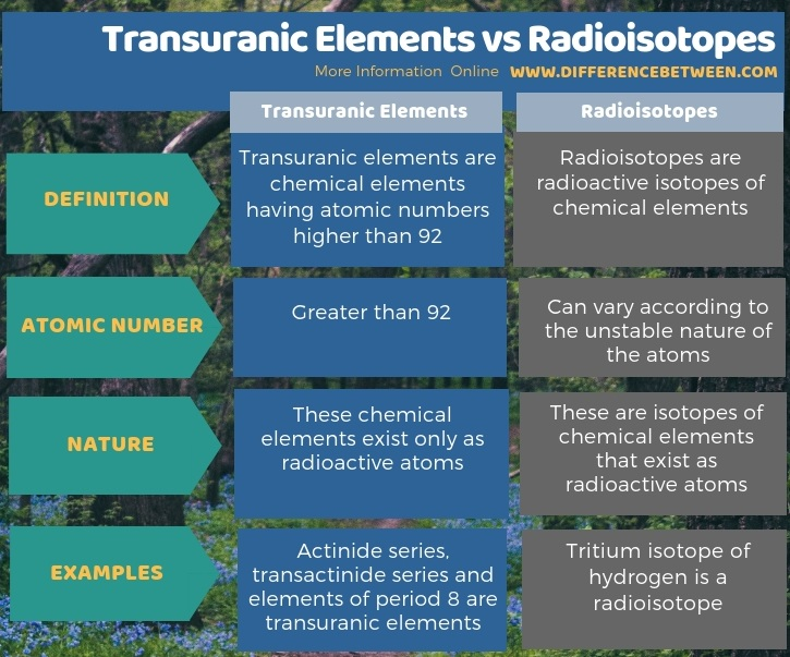 Difference Between Transuranic Elements and Radioisotopes in Tabular Form