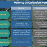 Difference Between Valency and Oxidation Number