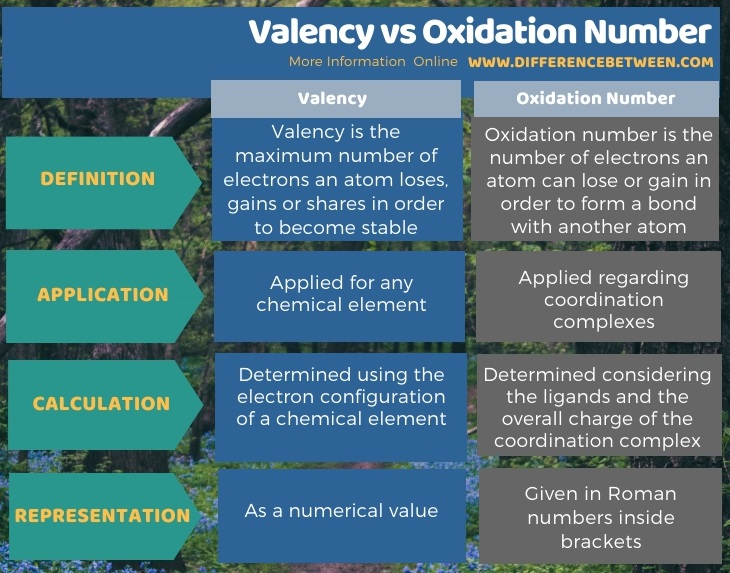 Difference Between Valency and Oxidation Number in Tabular Form