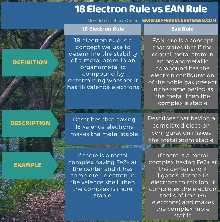 Difference Between 18 Electron Rule and Ean Rule in Tabular Form