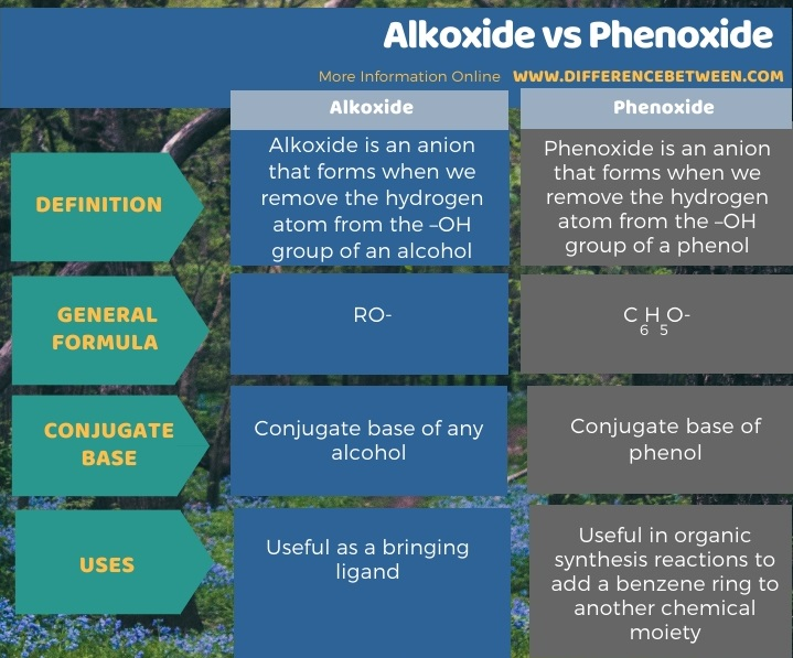 Difference Between Alkoxide and Phenoxide in Tabular Form
