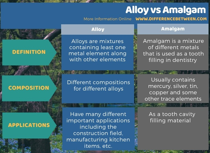 Difference Between Alloy and Amalgam in Tabular Form