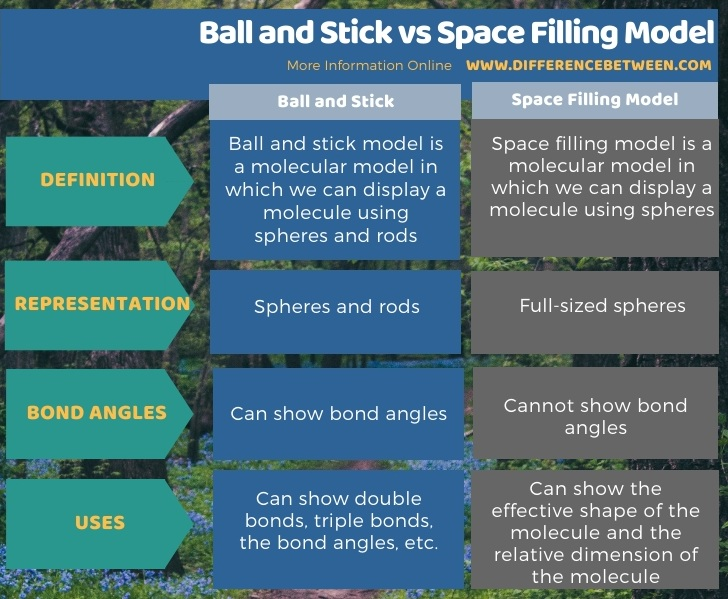 Difference Between Ball and Stick and Space Filling Model in Tabular Form