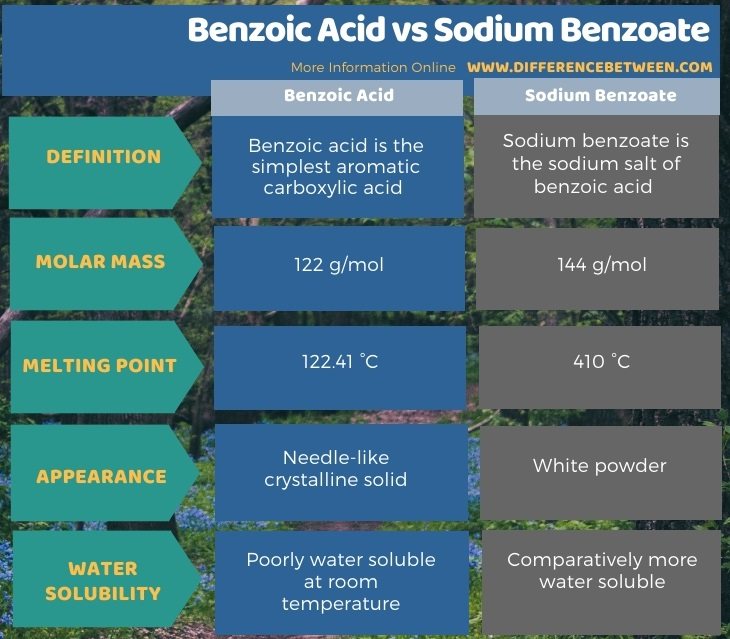 Difference Between Benzoic Acid and Sodium Benzoate in Tabular Form