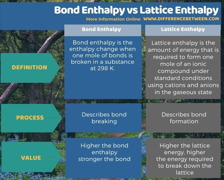 Difference Between Bond Enthalpy and Lattice Enthalpy in Tabular Form