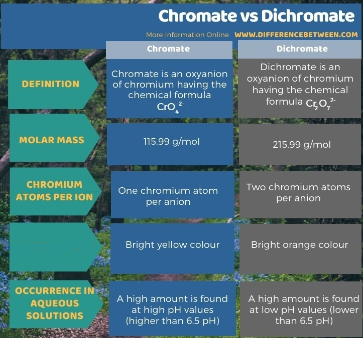 Difference Between Chromate and Dichromate in Tabular Form