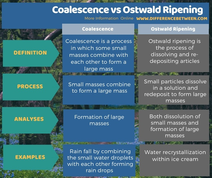 Difference Between Coalescence and Ostwald Ripening - Tabular Form