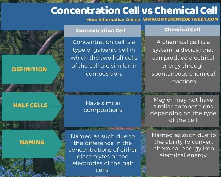 Difference Between Concentration Cell and Chemical Cell in Tabular Form