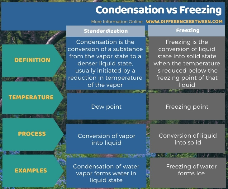 Difference Between Condensation and Freezing in Tabular Form