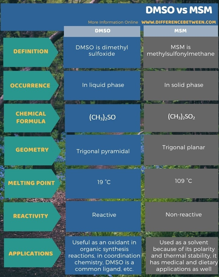 Difference Between DMSO and MSM in Tabular Form