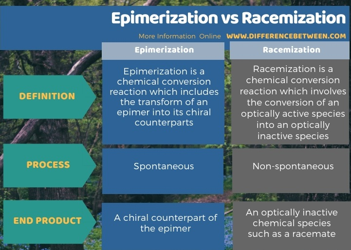 Difference Between Epimerization and Racemization in Tabular Form