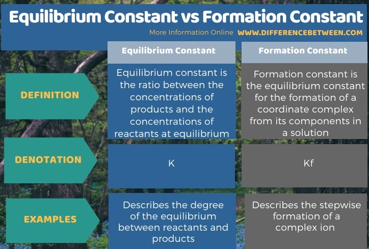 Difference Between Equilibrium Constant and Formation Constant in Tabular Form