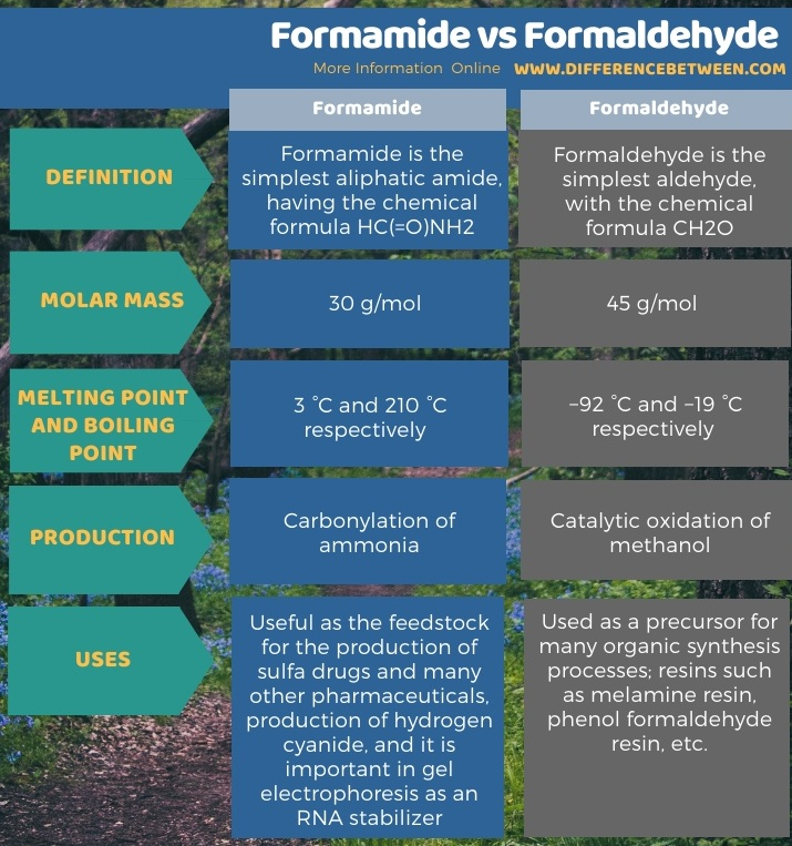 Difference Between Formamide and Formaldehyde in Tabular Form