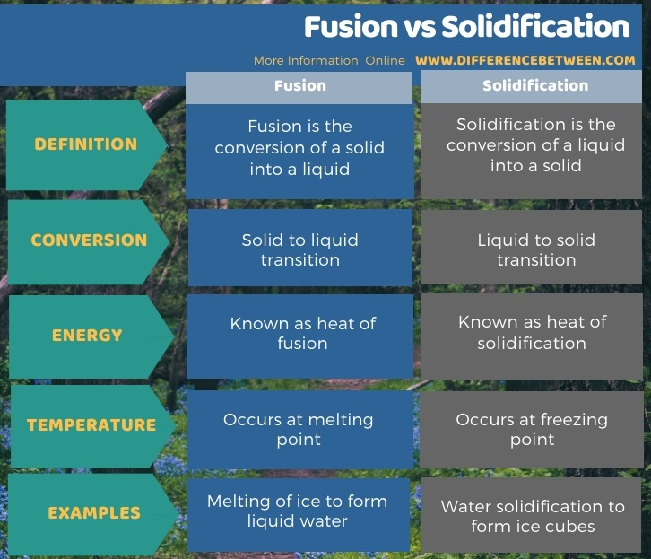 Difference Between Fusion and Solidification in Tabular Form