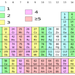 Difference Between Group 1 and Group 2 Elements