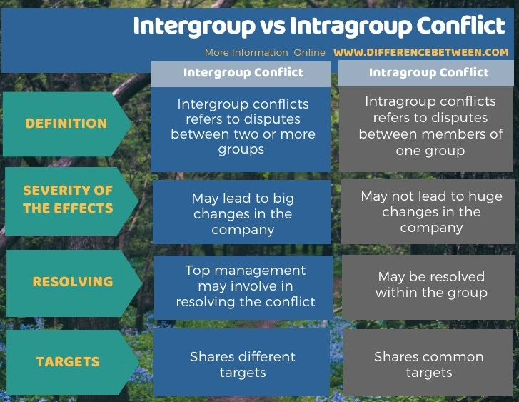 Difference Between Intergroup and Intragroup Conflict in Tabular Form