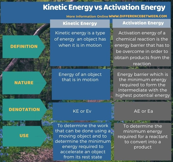 Difference Between Kinetic Energy and Activation Energy in Tabular Form
