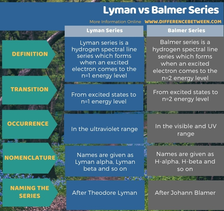 Difference Between Lyman and Balmer Series in Tabular Form