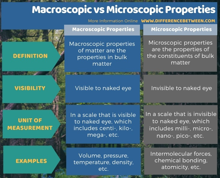 Difference Between Macroscopic and Microscopic Properties in Tabular Form