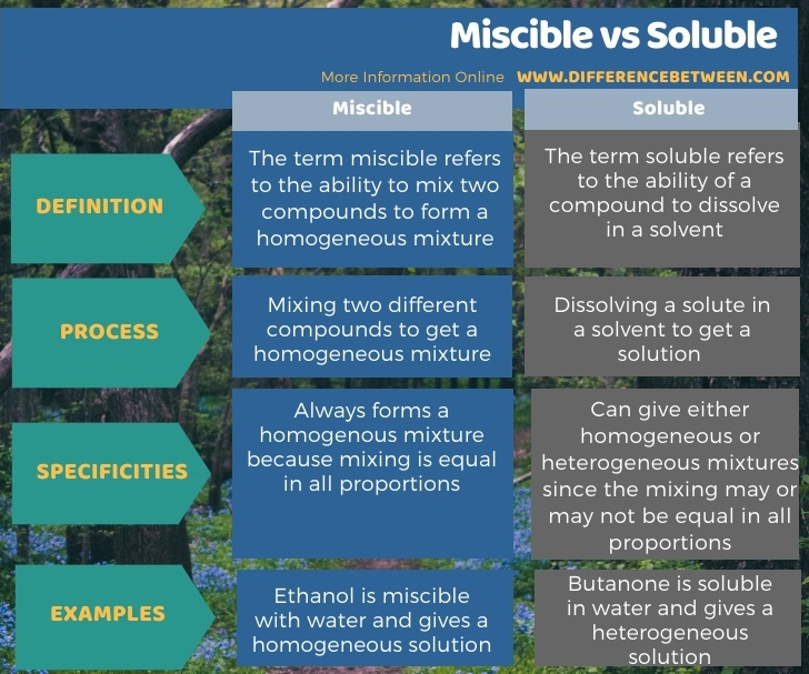 Difference Between Miscible and Soluble in Tabular Form