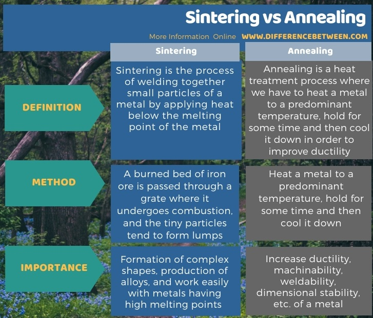 Difference Between Sintering and Annealing in Tabular Form