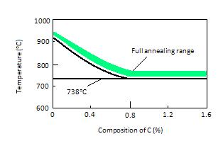 Key Difference - Sintering vs Annealing